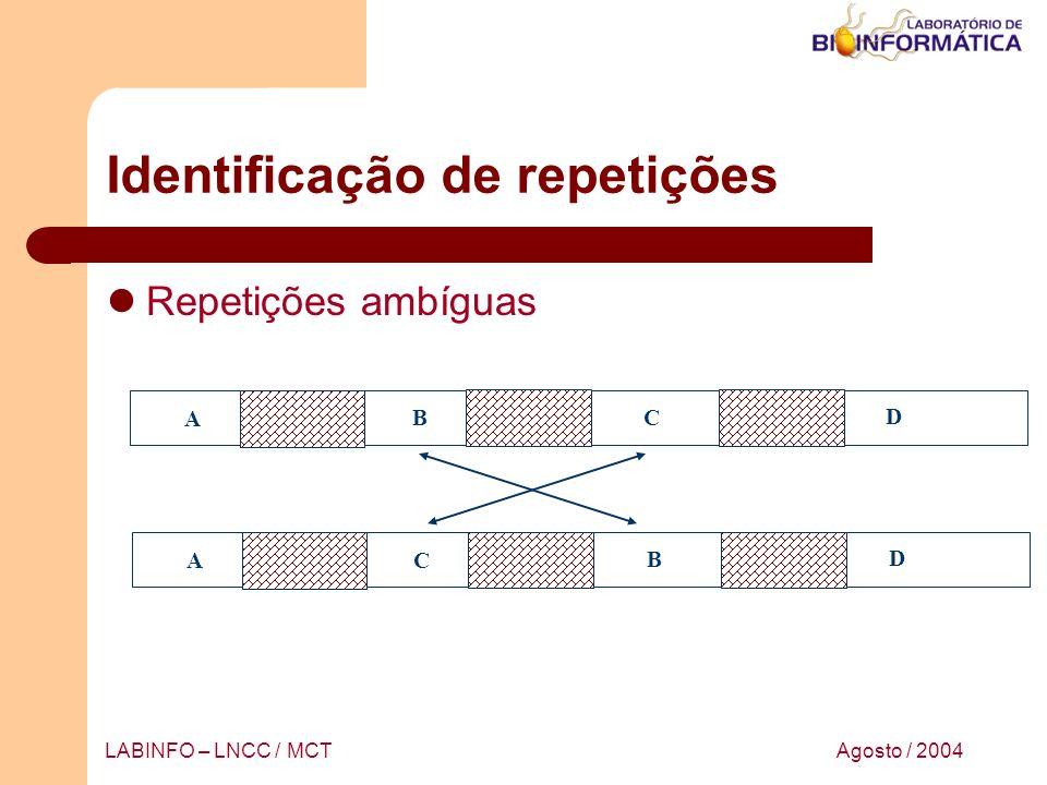 Agosto / 2004LABINFO – LNCC / MCT Identificação de repetições Repetições ambíguas A B C D A C B D
