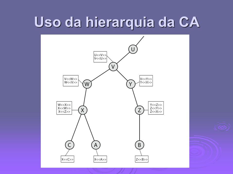 Uso da hierarquia da CA