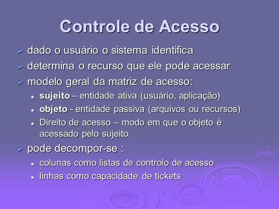 Controle de Acesso dado o usuário o sistema identifica dado o usuário o sistema identifica determina o recurso que ele pode acessar determina o recurs