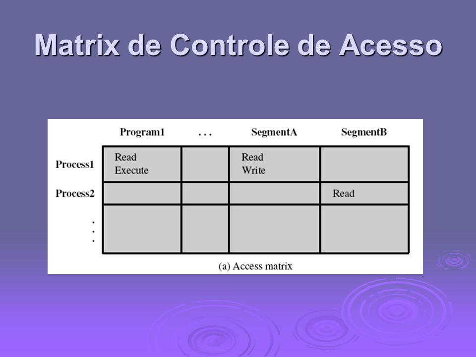 Matrix de Controle de Acesso