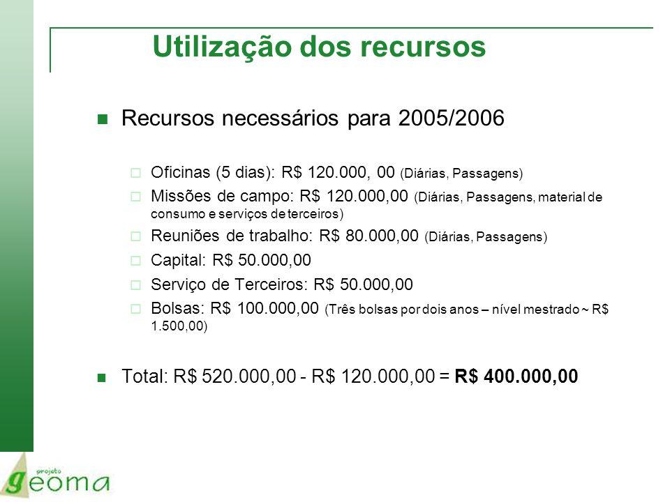 Utilização dos recursos Recursos necessários para 2005/2006 Oficinas (5 dias): R$ 120.000, 00 (Diárias, Passagens) Missões de campo: R$ 120.000,00 (Di