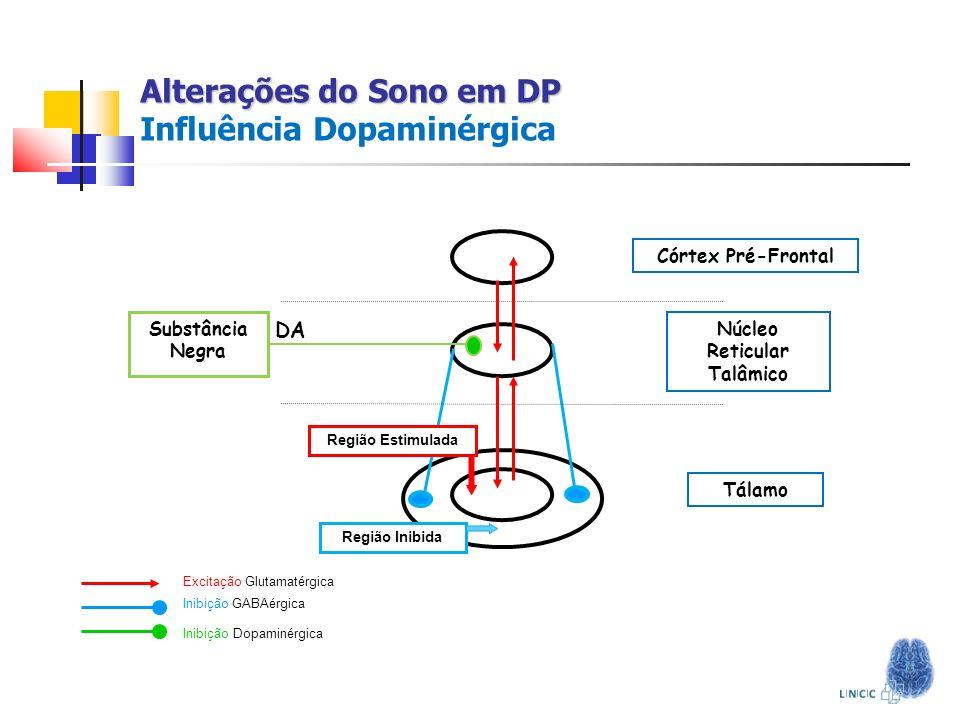 Alterações do Sono em DP Alterações do Sono em DP Influência Dopaminérgica Excitação Glutamatérgica Inibição GABAérgica Inibição Dopaminérgica (SN) Nú