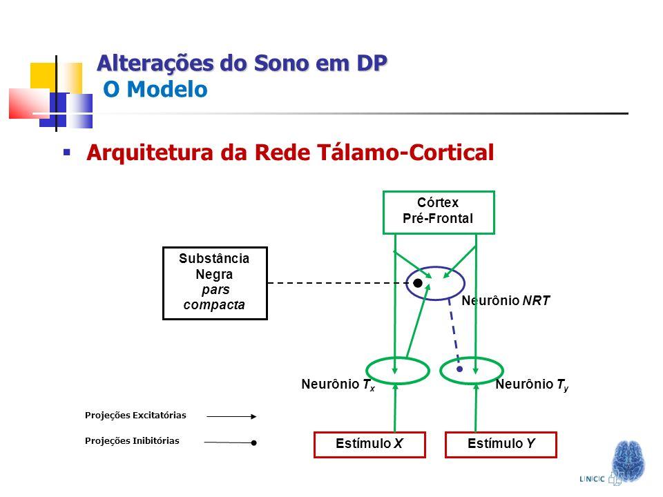 Alterações do Sono em DP Alterações do Sono em DP O Modelo Arquitetura da Rede Tálamo-Cortical Neurônio NRT Córtex Pré-Frontal Substância Negra pars c