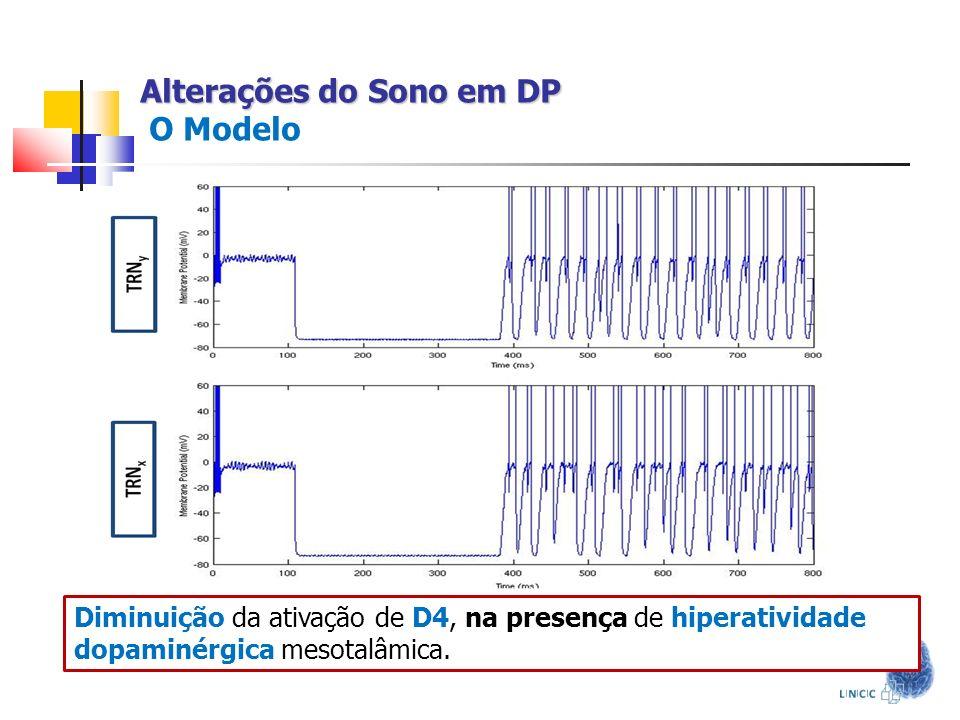 Alterações do Sono em DP Alterações do Sono em DP O Modelo Diminuição da ativação de D4, na presença de hiperatividade dopaminérgica mesotalâmica.