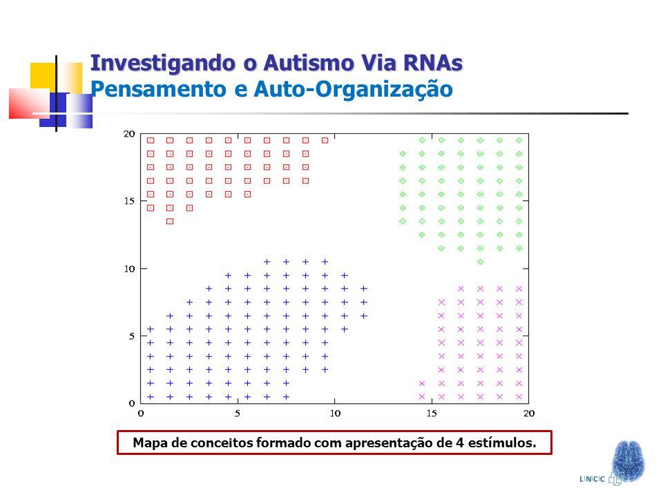 Investigando o Autismo Via RNAs Investigando o Autismo Via RNAs Pensamento e Auto-Organização Mapa de conceitos formado com apresentação de 4 estímulo