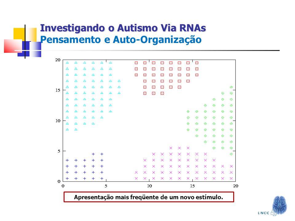 Investigando o Autismo Via RNAs Investigando o Autismo Via RNAs Pensamento e Auto-Organização Apresentação mais freqüente de um novo estímulo.
