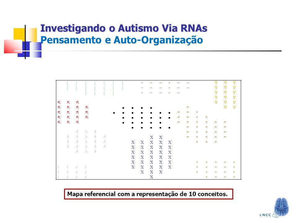 Investigando o Autismo Via RNAs Investigando o Autismo Via RNAs Pensamento e Auto-Organização ||||||| ||||||| |||| * *** **** ****** ***** ^^^***** ^^