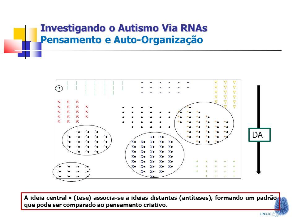 Investigando o Autismo Via RNAs Investigando o Autismo Via RNAs Pensamento e Auto-Organização ||||||| | ||||||| |||| * * * * * * * * * * * * * * * * *