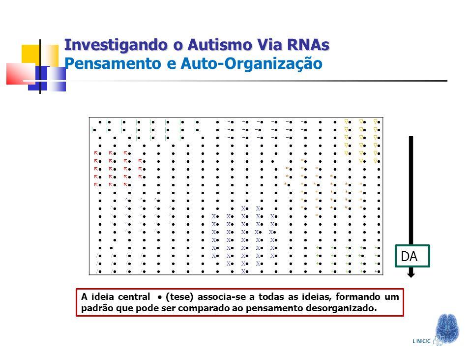 Investigando o Autismo Via RNAs Investigando o Autismo Via RNAs Pensamento e Auto-Organização | | | | | | | | | | | | | | | | | | | * * * * * * * * *