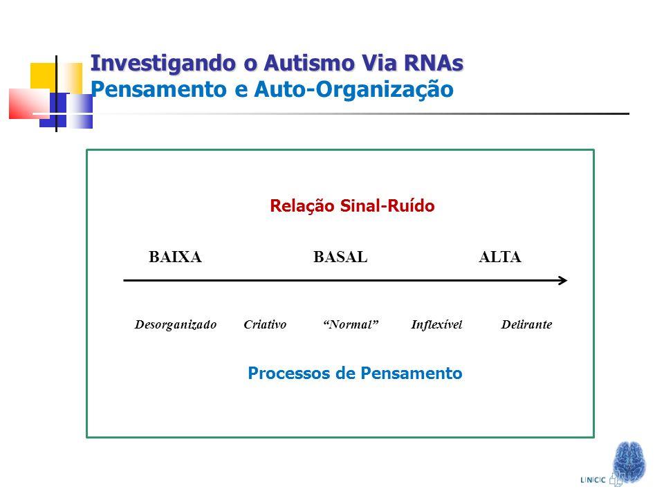 Investigando o Autismo Via RNAs Investigando o Autismo Via RNAs Pensamento e Auto-Organização Relação Sinal-Ruído BAIXA BASAL ALTA Desorganizado Criat