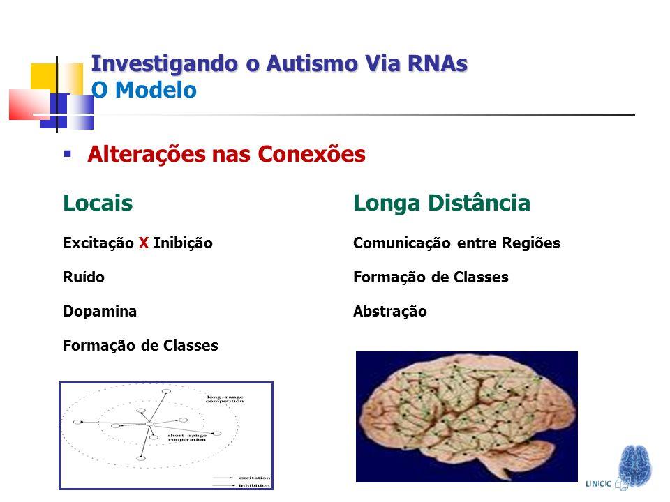 Investigando o Autismo Via RNAs Investigando o Autismo Via RNAs O Modelo Locais Excitação X Inibição Ruído Dopamina Formação de Classes Longa Distânci