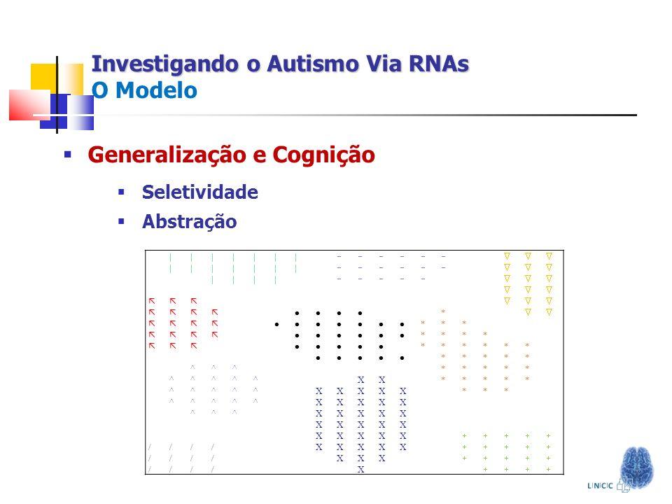 Investigando o Autismo Via RNAs Investigando o Autismo Via RNAs O Modelo Generalização e Cognição Seletividade Abstração ||||||| ||||||| |||| * *** **