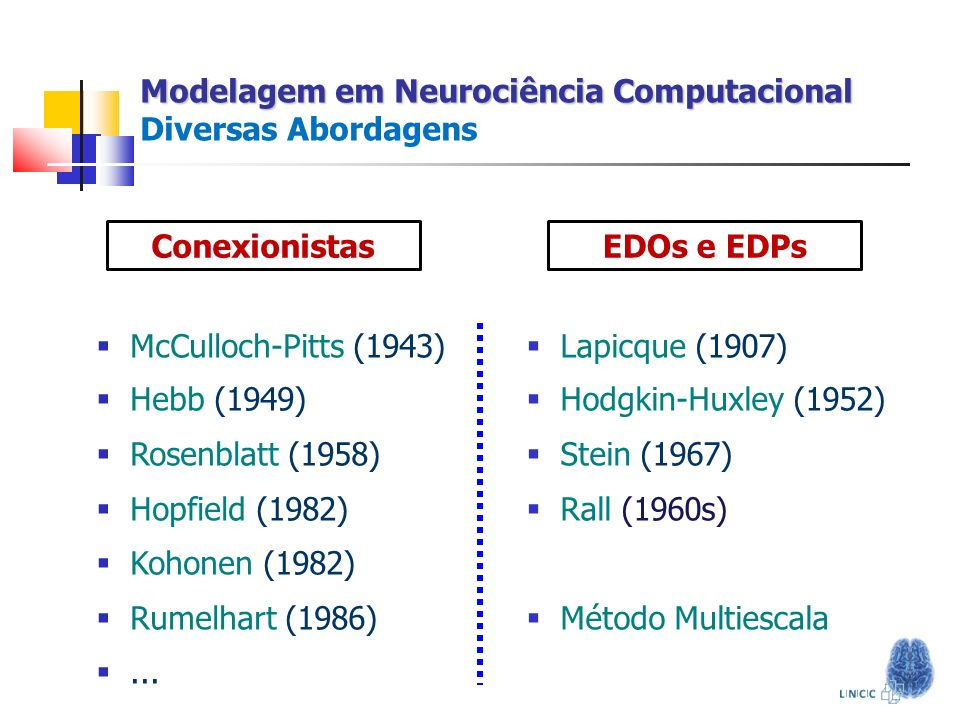Alterações do Sono em DP Alterações do Sono em DP O Modelo I sin = g sin (E sin - V) Correntes SinápticasCorrentes Iônicas I k = g k (E k - V) I l = g l (E l - V) I c = g c (E k - V) I hip = g hip (E k - V) Neurônios Talâmicos e NRT