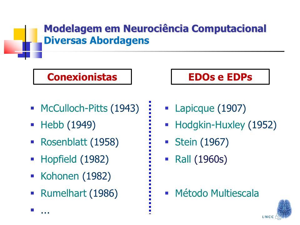 Modelagem em Neurociência Computacional Modelagem em Neurociência Computacional Diversas Abordagens McCulloch-Pitts (1943) Hebb (1949) Rosenblatt (195