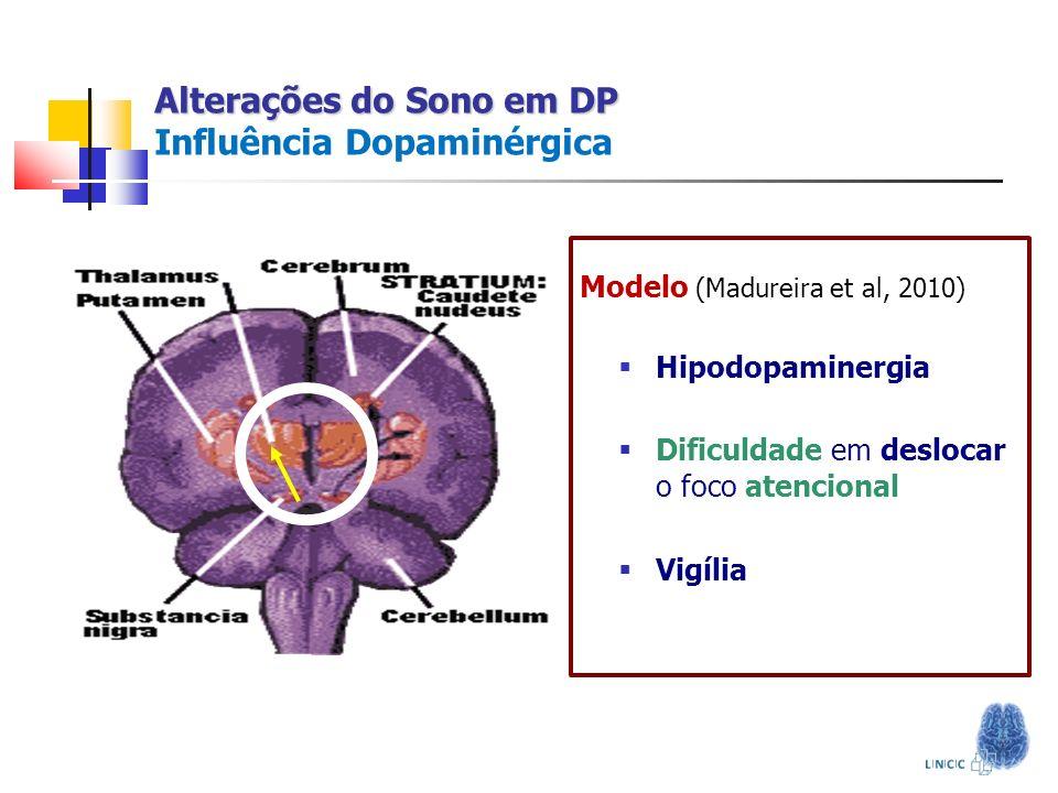 Alterações do Sono em DP Alterações do Sono em DP O Modelo Neurônios Talâmicos d g hip dtdt f β hip - g hip τ hip = Condutância do Canal I hip f = 1, se [Ca] θ Ca 0, se [Ca] < θ Ca Corrente de Cálcio SN DA