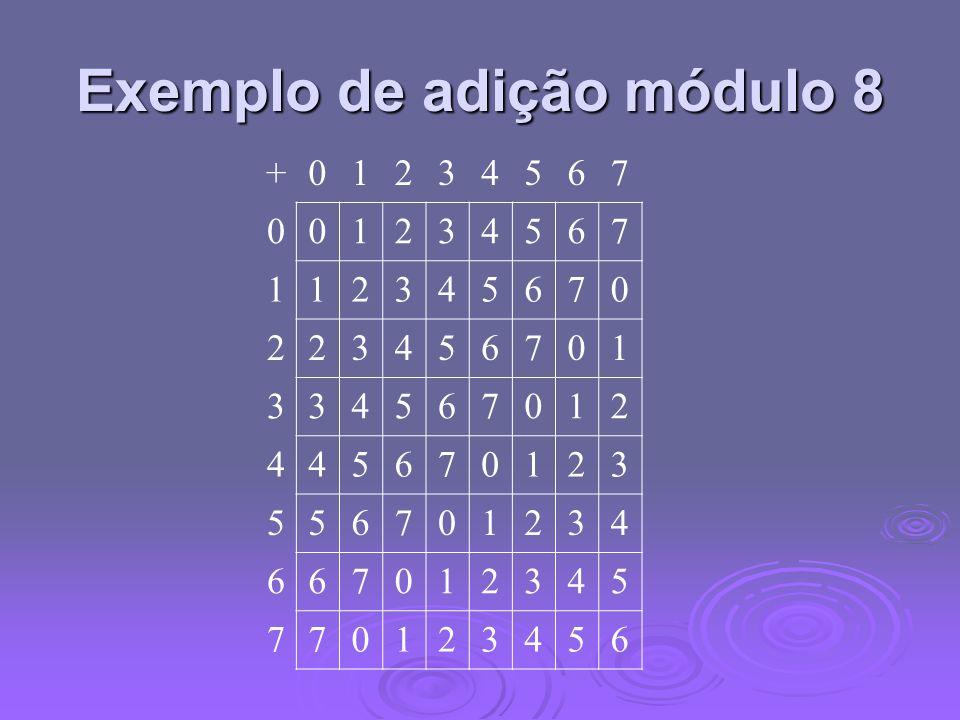Exemplo de adição módulo 8 +01234567 001234567 112345670 223456701 334567012 445670123 556701234 667012345 770123456