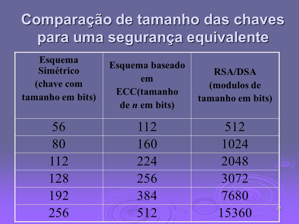 29 Comparação de tamanho das chaves para uma segurança equivalente Esquema Simétrico (chave com tamanho em bits) Esquema baseado em ECC(tamanho de n em bits) RSA/DSA (modulos de tamanho em bits) 56112512 801601024 1122242048 1282563072 1923847680 25651215360