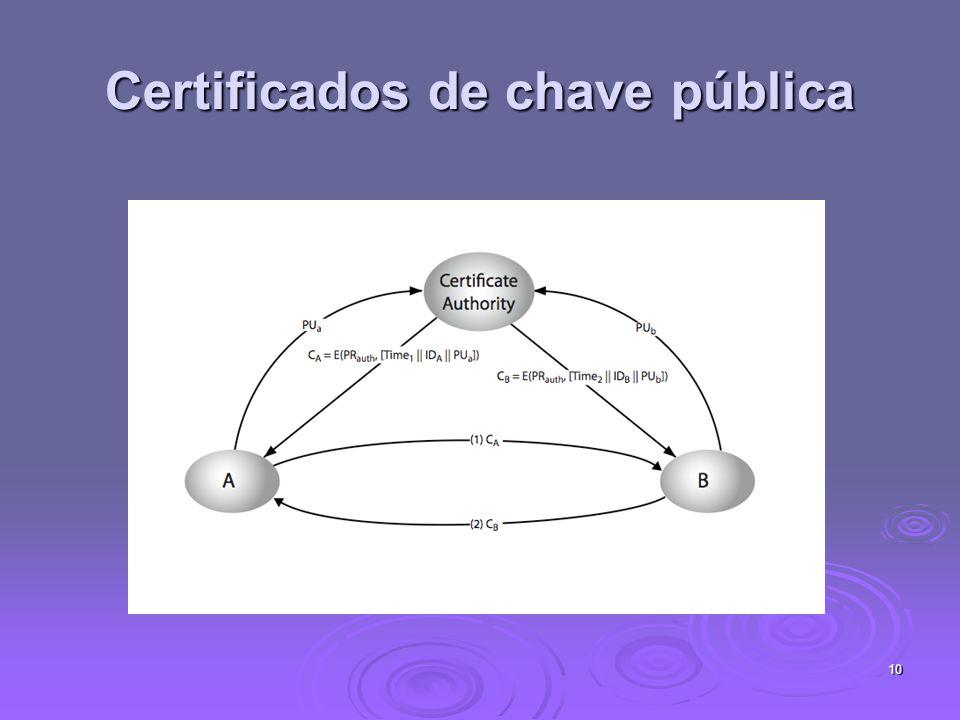 10 Certificados de chave pública