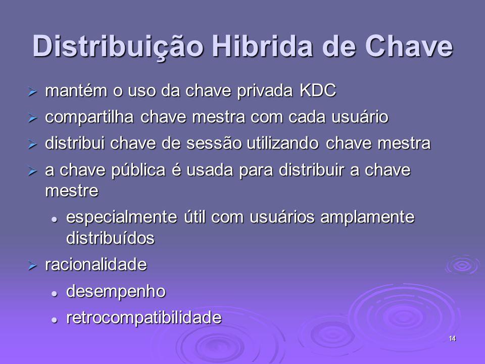14 Distribuição Hibrida de Chave mantém o uso da chave privada KDC mantém o uso da chave privada KDC compartilha chave mestra com cada usuário compart