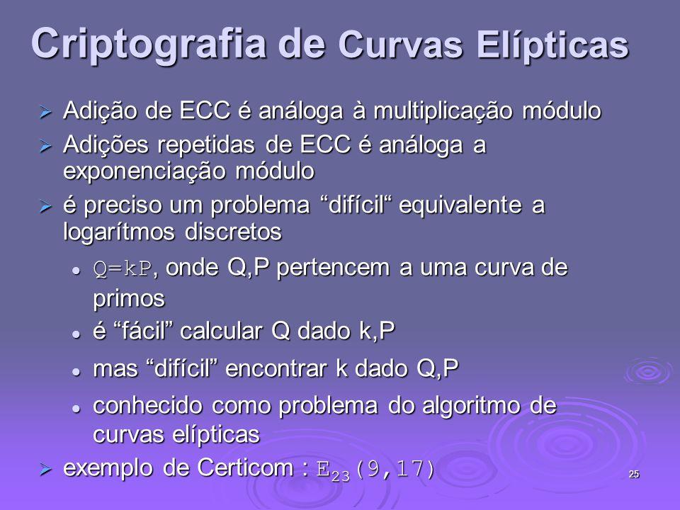 25 Criptografia de Curvas Elípticas Adição de ECC é análoga à multiplicação módulo Adição de ECC é análoga à multiplicação módulo Adições repetidas de