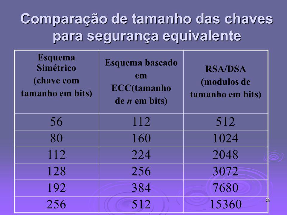 29 Comparação de tamanho das chaves para segurança equivalente Esquema Simétrico (chave com tamanho em bits) Esquema baseado em ECC(tamanho de n em bi