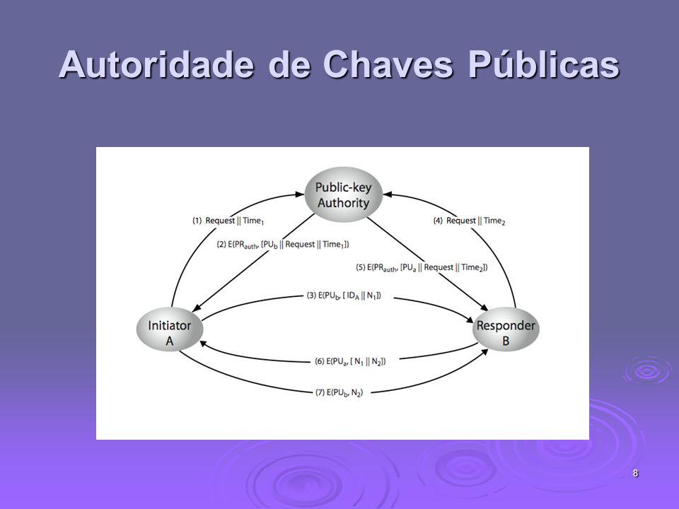 8 Autoridade de Chaves Públicas