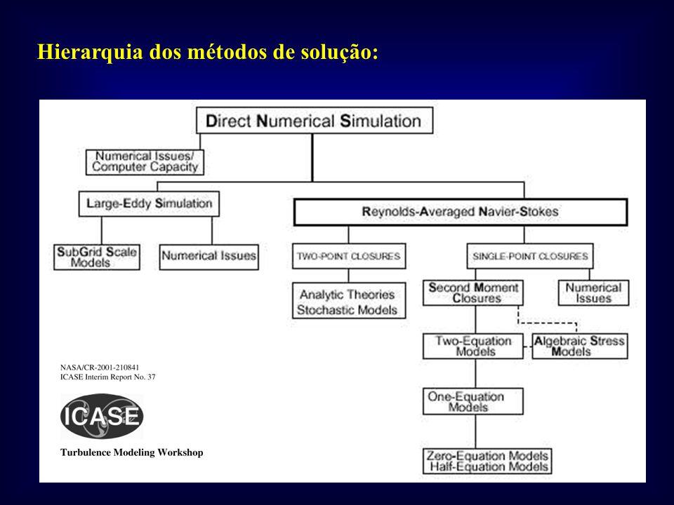 Hierarquia dos métodos de solução:
