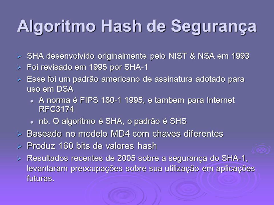 Algoritmo Hash de Segurança SHA desenvolvido originalmente pelo NIST & NSA em 1993 SHA desenvolvido originalmente pelo NIST & NSA em 1993 Foi revisado