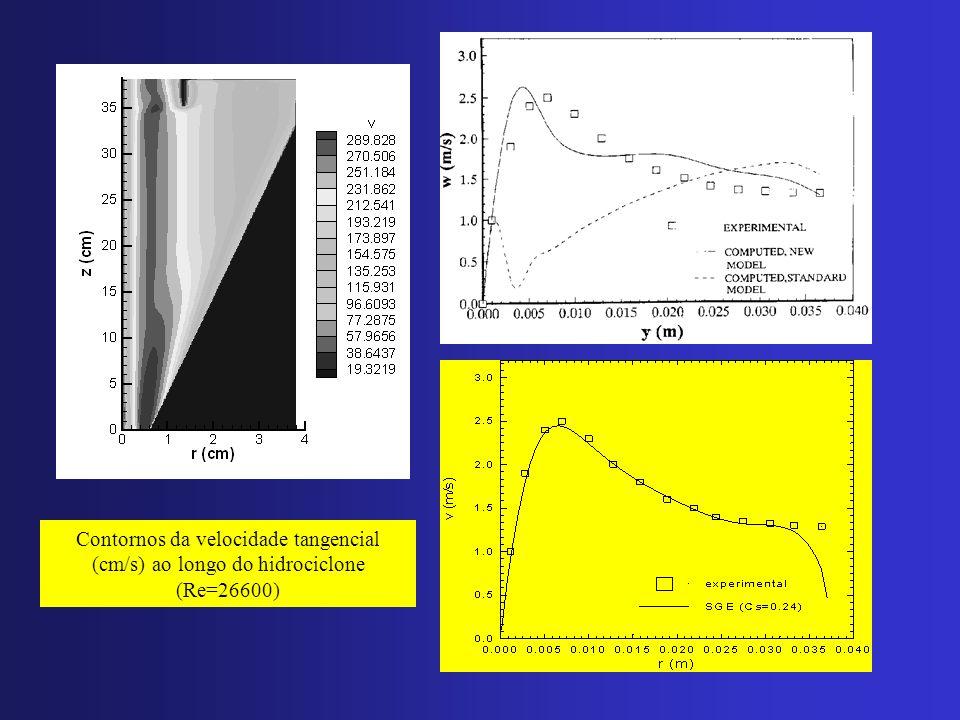 Contornos da velocidade tangencial (cm/s) ao longo do hidrociclone (Re=26600)