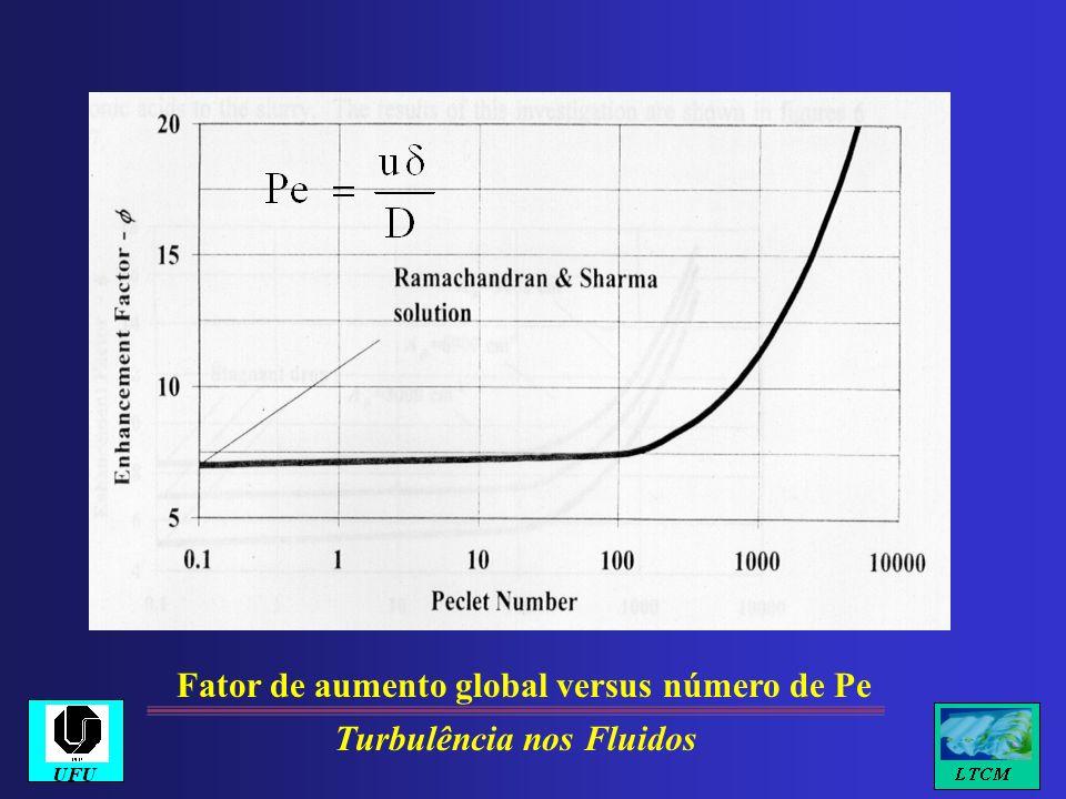 Fator de aumento global versus número de Pe Turbulência nos Fluidos