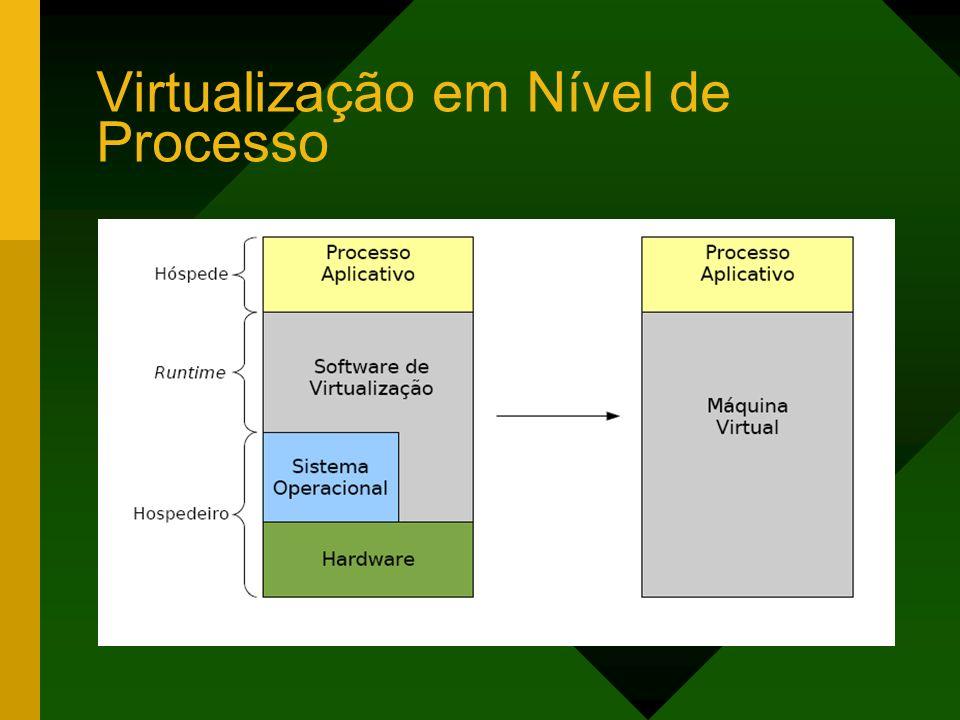 Virtualização em Nível de Processo