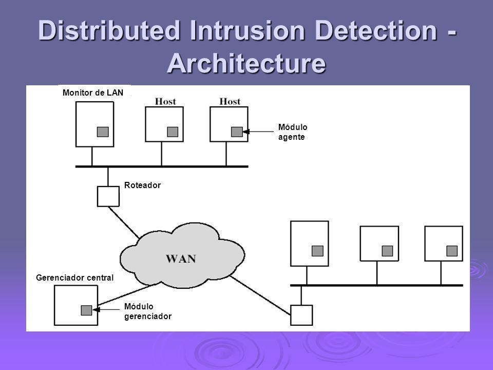 Distributed Intrusion Detection - Architecture Monitor de LAN Módulo agente Roteador Gerenciador central Módulo gerenciador