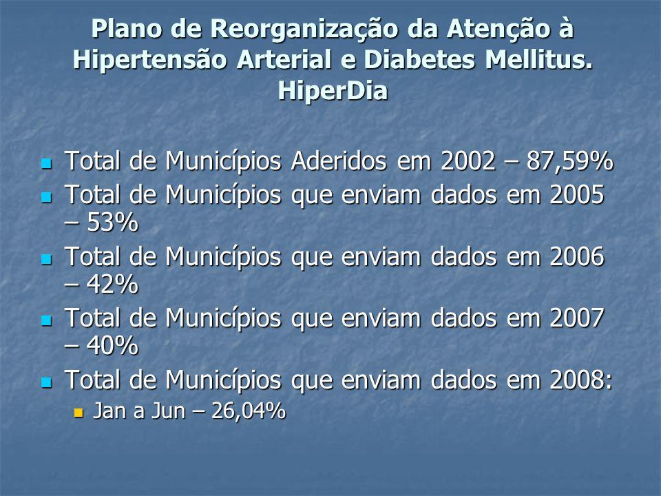 Plano de Reorganização da Atenção à Hipertensão Arterial e Diabetes Mellitus.