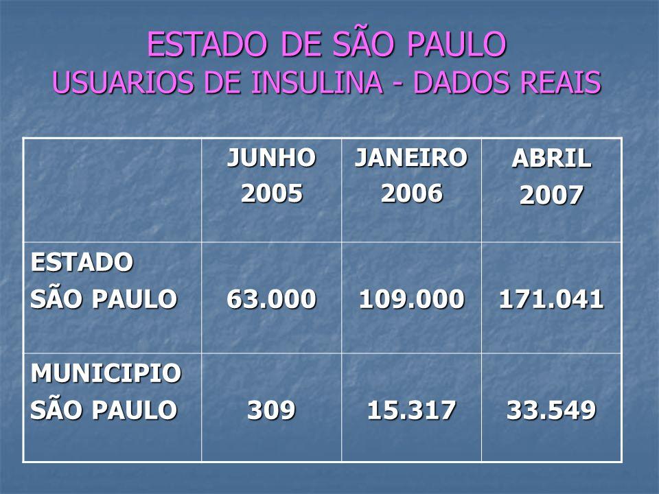JUNHO2005JANEIRO2006ABRIL2007 ESTADO SÃO PAULO 63.000109.000171.041 MUNICIPIO 30915.31733.549 ESTADO DE SÃO PAULO USUARIOS DE INSULINA - DADOS REAIS