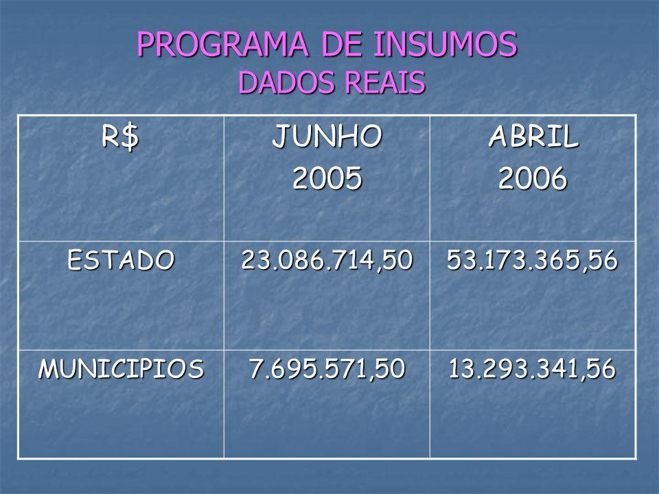 PROGRAMA DE INSUMOS DADOS REAIS R$JUNHO2005ABRIL2006 ESTADO23.086.714,5053.173.365,56 MUNICIPIOS7.695.571,5013.293.341,56