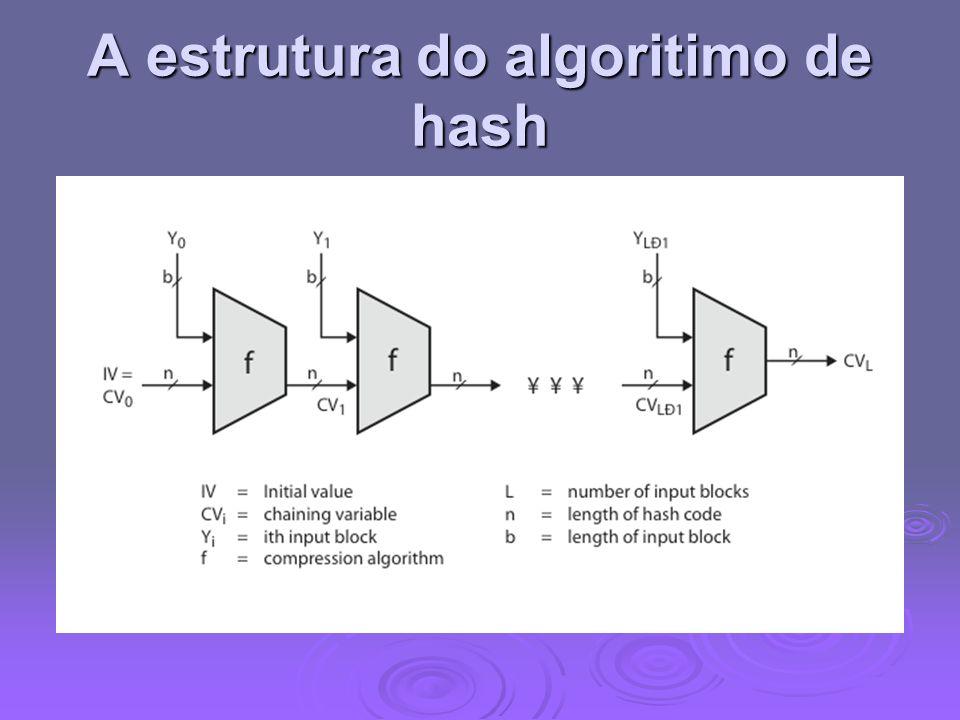 A estrutura do algoritimo de hash