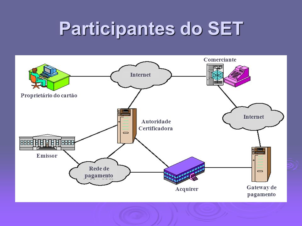 Participantes do SET Proprietário do cartão Emissor Autoridade Certificadora Comerciante Gateway de pagamento Acquirer Rede de pagamento Internet