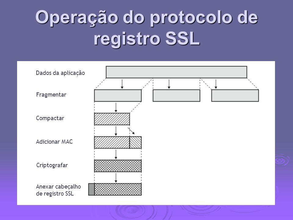 Protocolo de mudança de especificação de cifra SSL um dos três protocolos específicos do SSL que utilizam o Protocolo de Registro SSL um dos três protocolos específicos do SSL que utilizam o Protocolo de Registro SSL uma mensagem única uma mensagem única faz com que o estado pendente vire o estado atual faz com que o estado pendente vire o estado atual por isso atualiza o conjunto de cifras a ser usado por isso atualiza o conjunto de cifras a ser usado