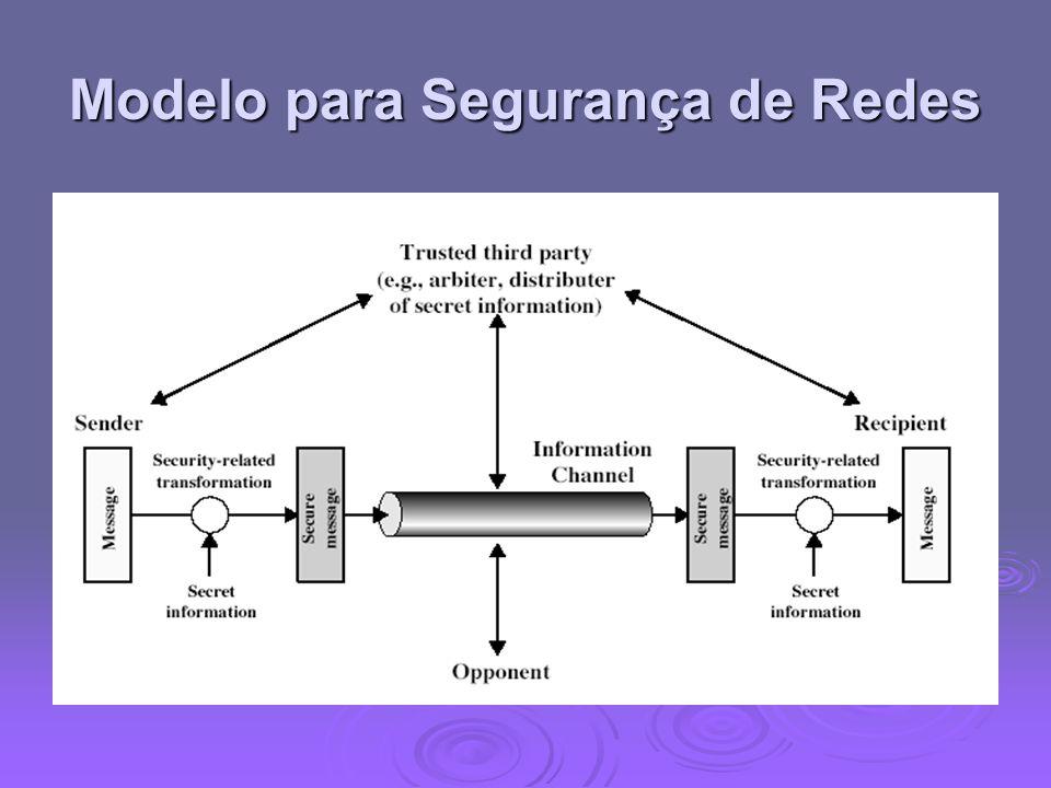 Modelo para Segurança de Redes