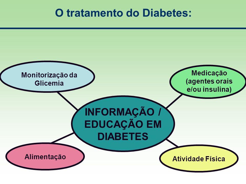 O tratamento do Diabetes: INFORMAÇÃO / EDUCAÇÃO EM DIABETES Monitorização da Glicemia Medicação (agentes orais e/ou insulina) Alimentação Atividade Fí