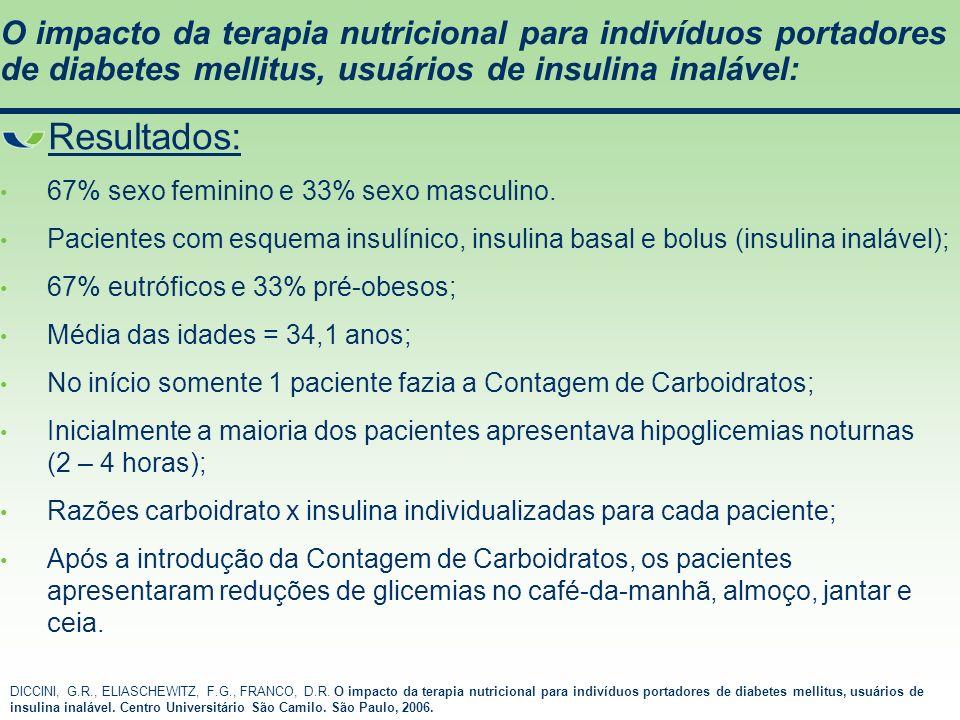 Resultados: 67% sexo feminino e 33% sexo masculino. Pacientes com esquema insulínico, insulina basal e bolus (insulina inalável); 67% eutróficos e 33%