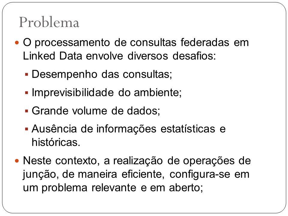 Problema O processamento de consultas federadas em Linked Data envolve diversos desafios: Desempenho das consultas; Imprevisibilidade do ambiente; Gra