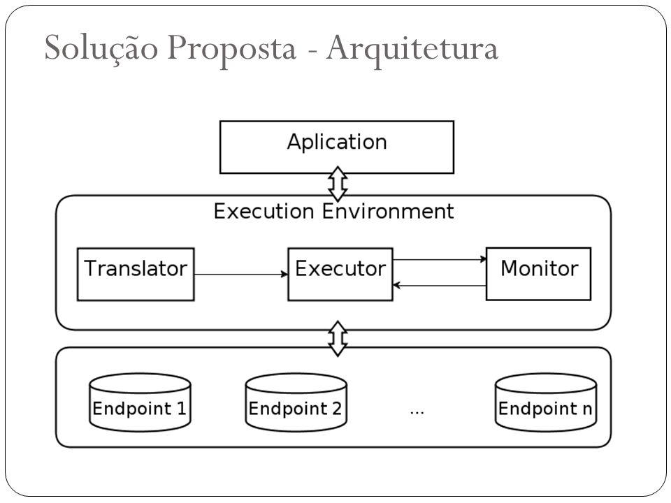 Solução Proposta - Arquitetura