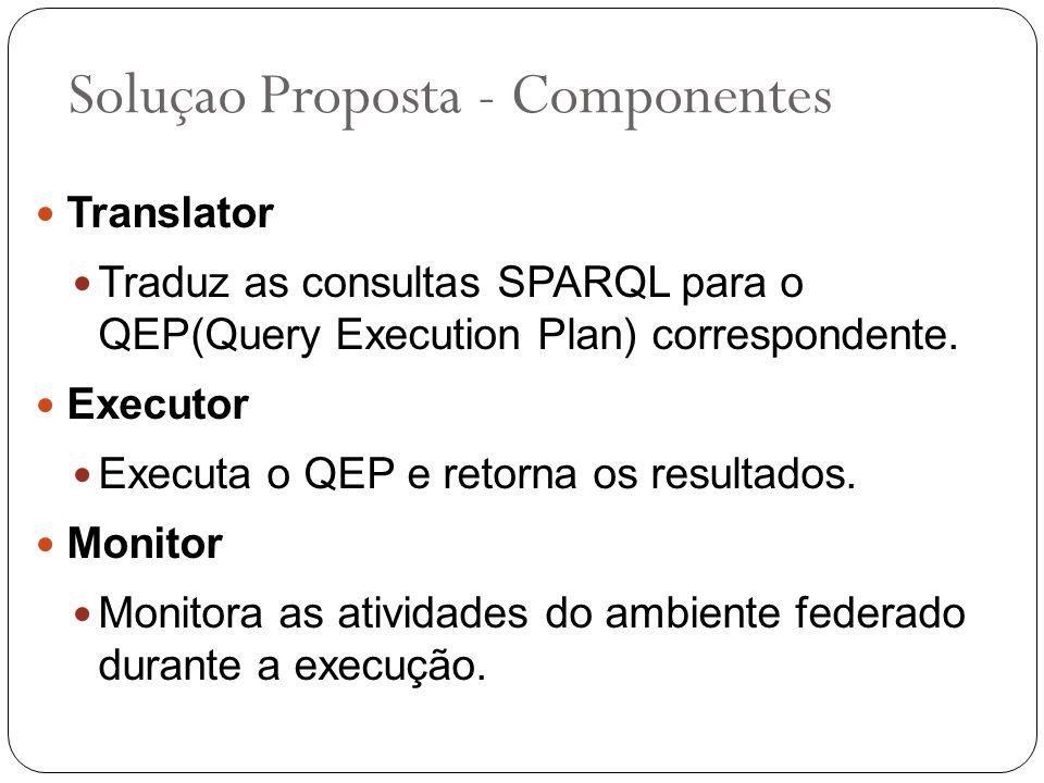Soluçao Proposta - Componentes Translator Traduz as consultas SPARQL para o QEP(Query Execution Plan) correspondente. Executor Executa o QEP e retorna
