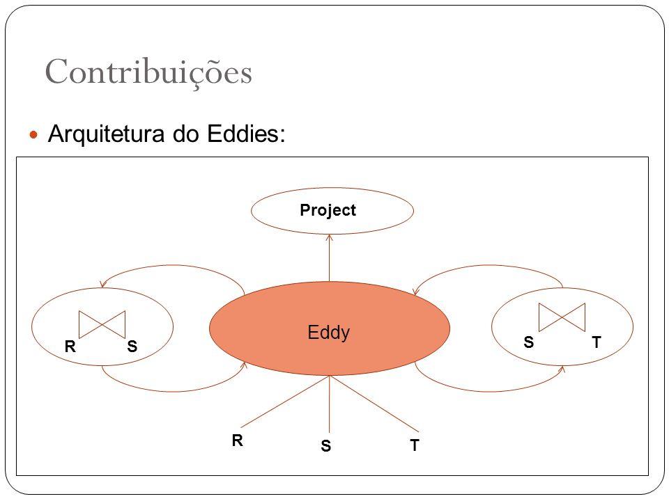 Arquitetura do Eddies: Contribuições Eddy R S T RS ST Project