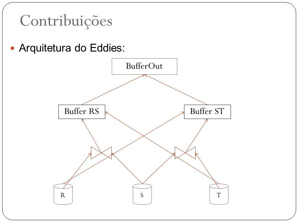 Contribuições R Buffer RSBuffer ST ST BufferOut Arquitetura do Eddies:
