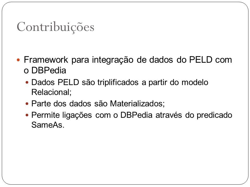 Contribuições Framework para integração de dados do PELD com o DBPedia Dados PELD são triplificados a partir do modelo Relacional; Parte dos dados são