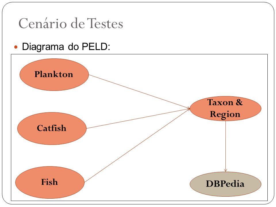 Cenário de Testes Plankton Catfish Taxon & Region Fish DBPedia Diagrama do PELD: