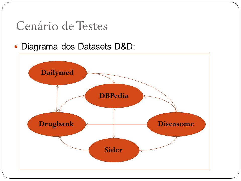 Cenário de Testes Sider Diseasome DBPedia Drugbank Diagrama dos Datasets D&D: Dailymed