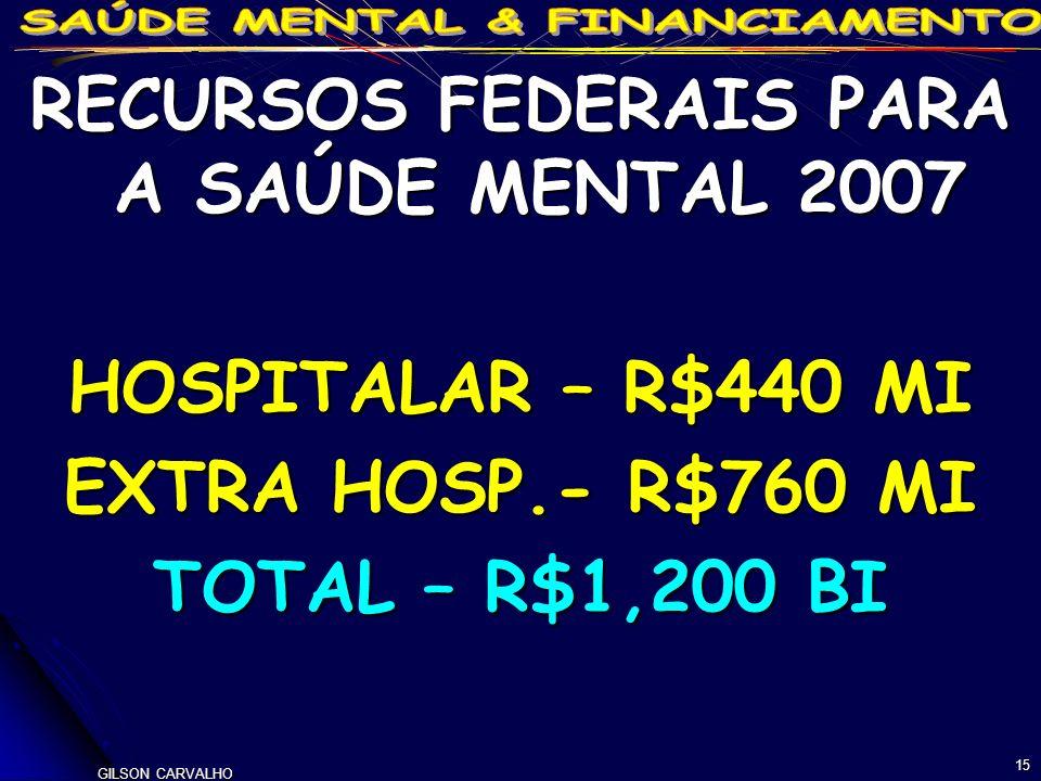 GILSON CARVALHO 15 RECURSOS FEDERAIS PARA A SAÚDE MENTAL 2007 HOSPITALAR – R$440 MI EXTRA HOSP.- R$760 MI TOTAL – R$1,200 BI
